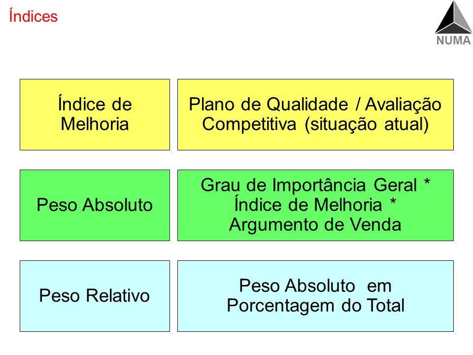 Plano de Qualidade / Avaliação Competitiva (situação atual)