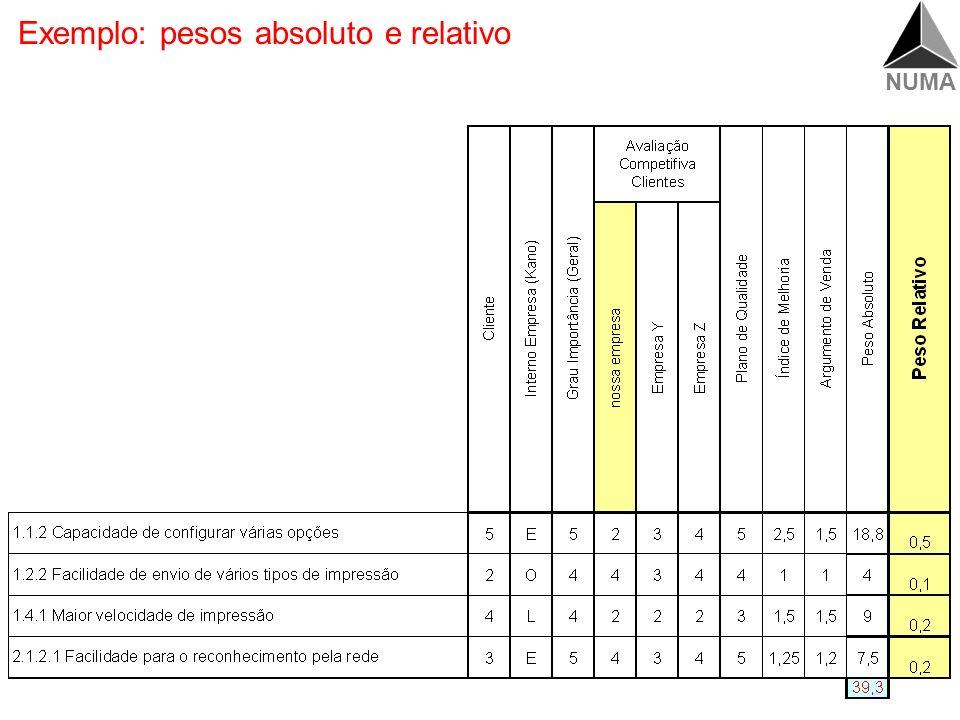 Exemplo: pesos absoluto e relativo