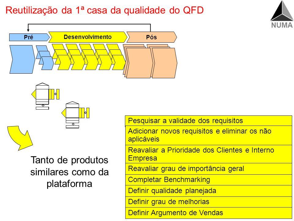 Reutilização da 1ª casa da qualidade do QFD
