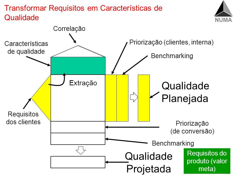 Transformar Requisitos em Características de Qualidade