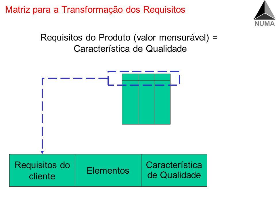 Matriz para a Transformação dos Requisitos