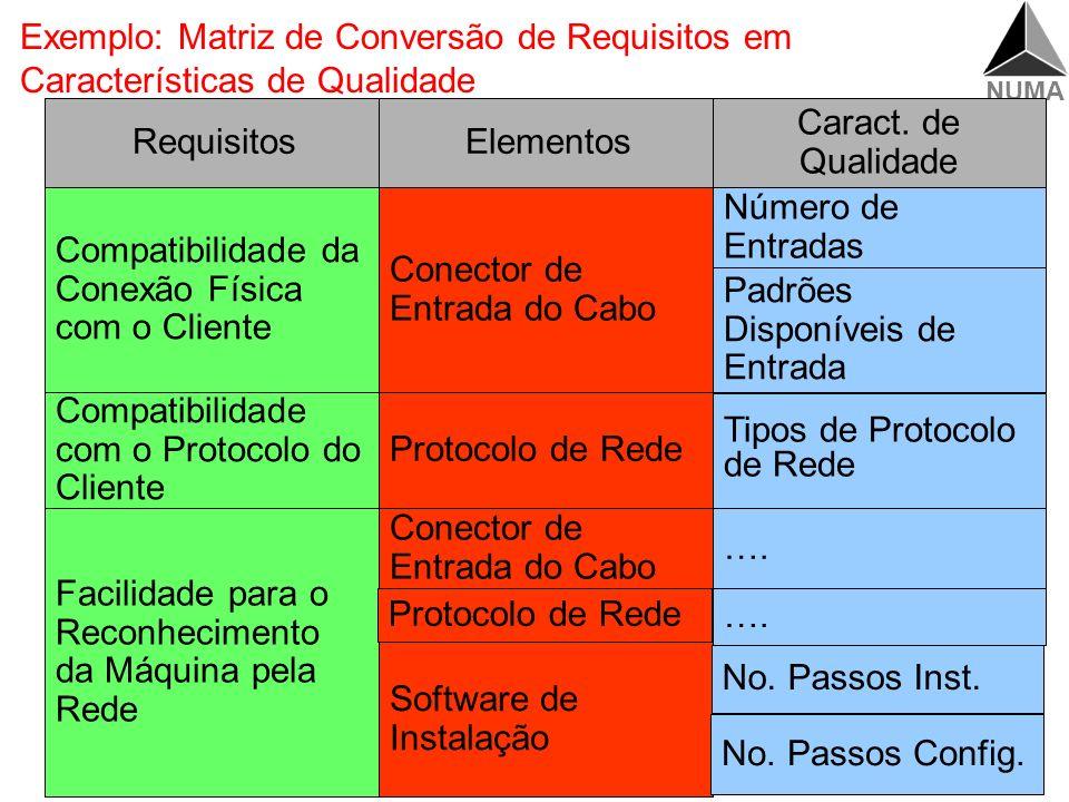 Exemplo: Matriz de Conversão de Requisitos em Características de Qualidade