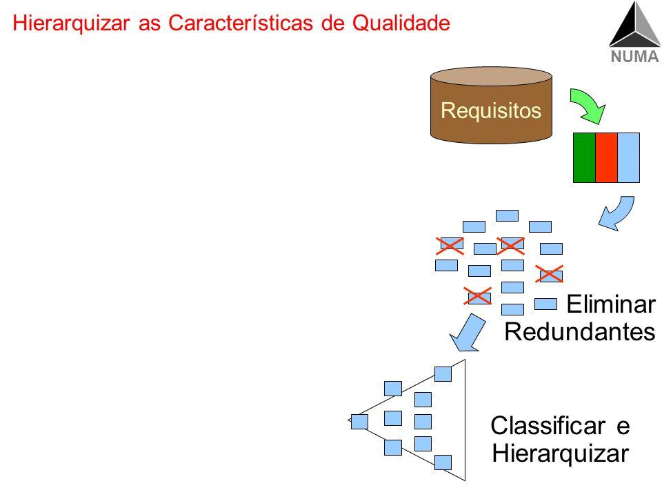 Hierarquizar as Características de Qualidade