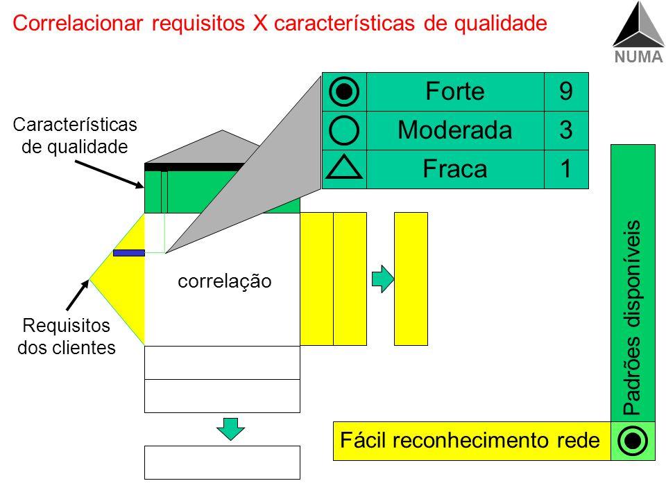 Correlacionar requisitos X características de qualidade