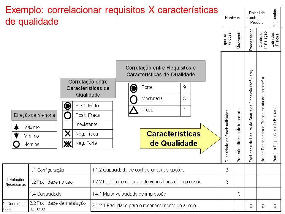 Exemplo: correlacionar requisitos X características de qualidade