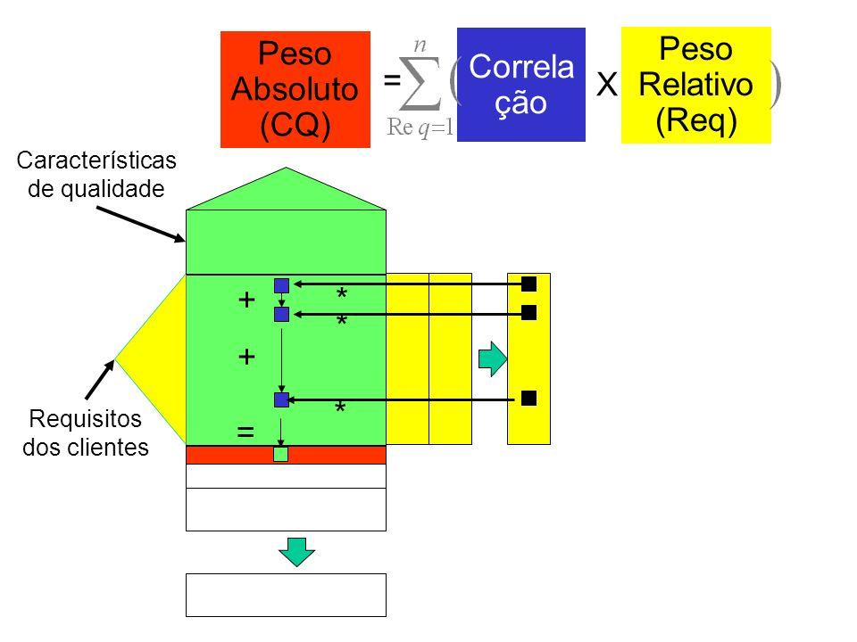 Peso Absoluto (CQ) = Correlação Peso Relativo (Req) = X + * * *