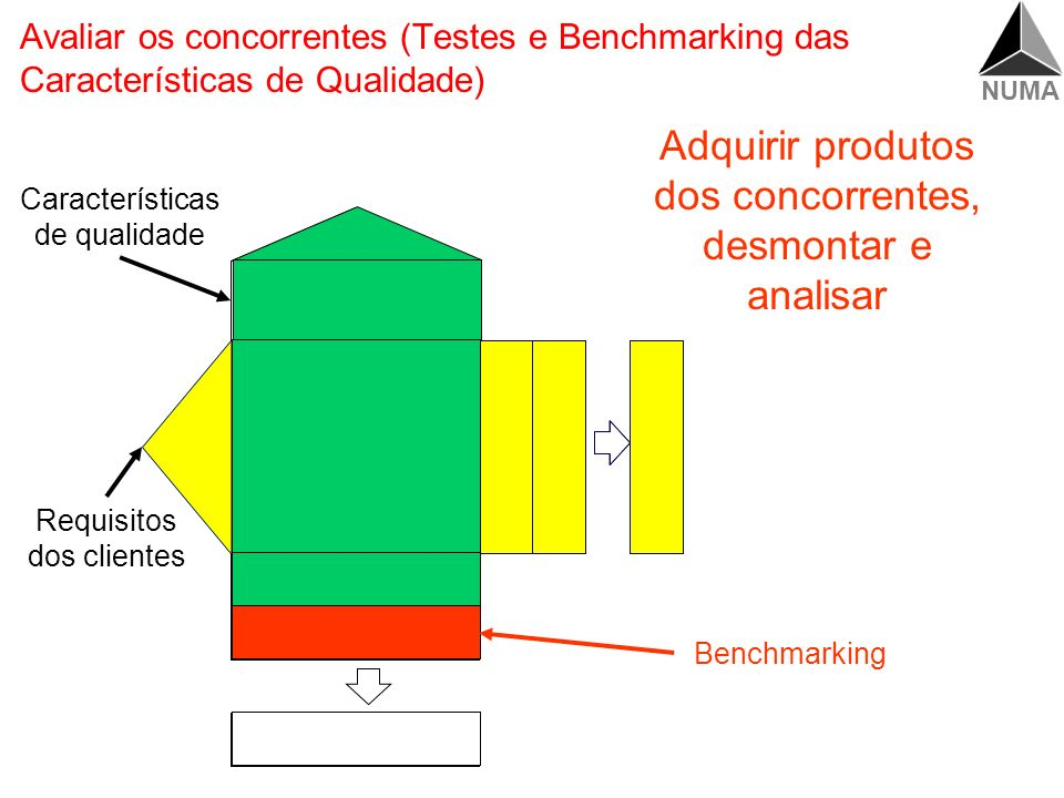 Adquirir produtos dos concorrentes, desmontar e analisar