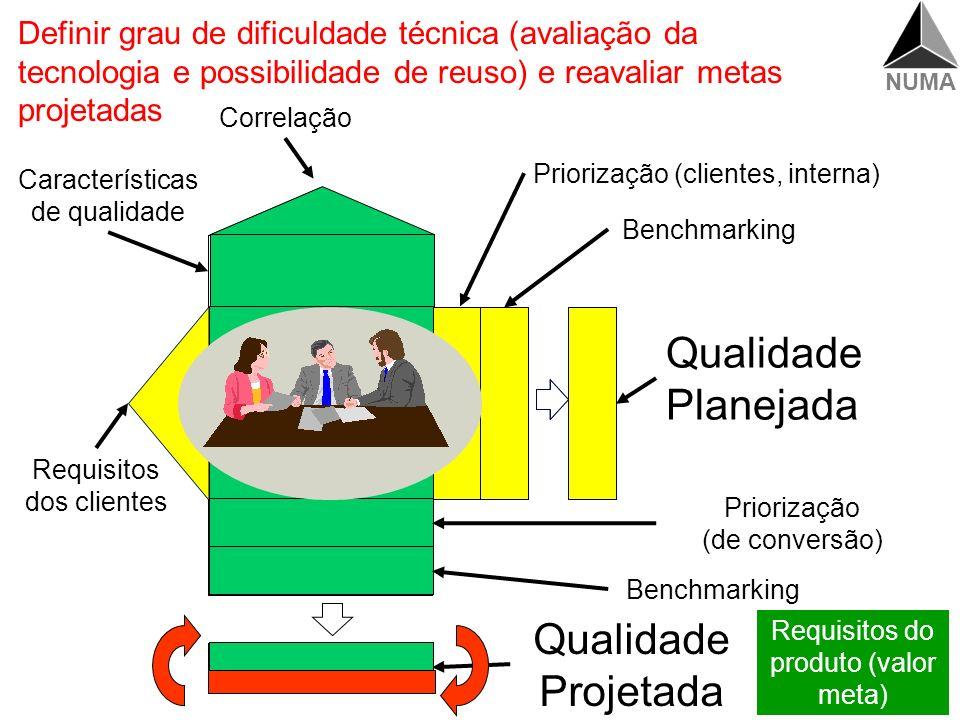 Qualidade Planejada Qualidade Projetada