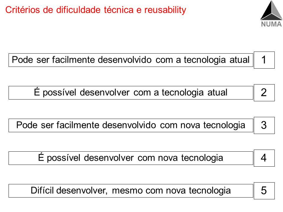 Critérios de dificuldade técnica e reusability