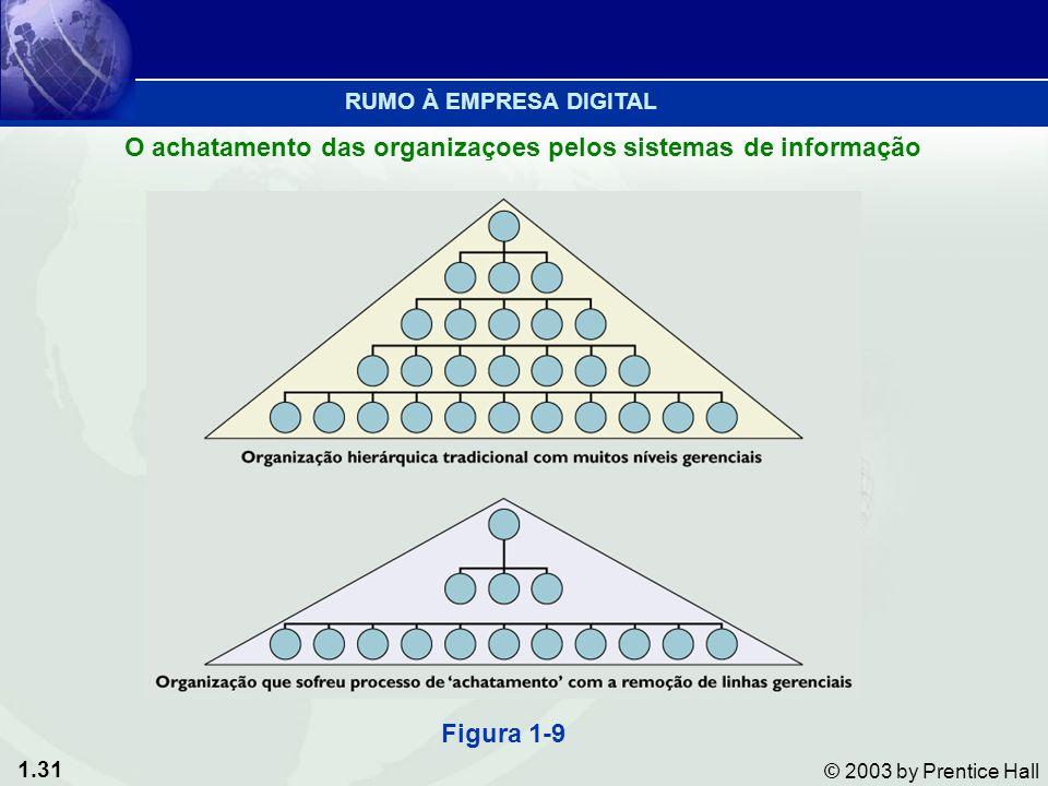 O achatamento das organizaçoes pelos sistemas de informação