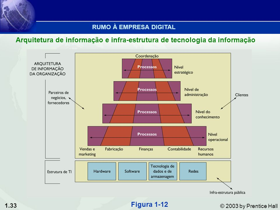 RUMO À EMPRESA DIGITALArquitetura de informação e infra-estrutura de tecnologia da informação.