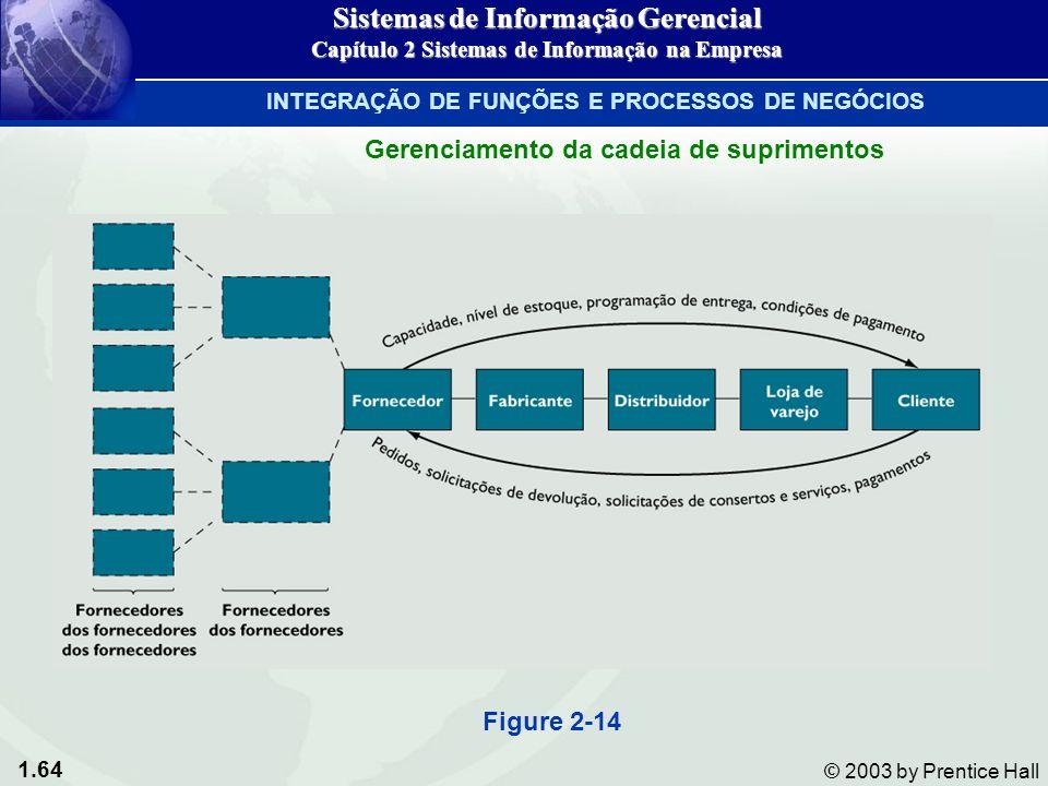 Sistemas de Informação Gerencial