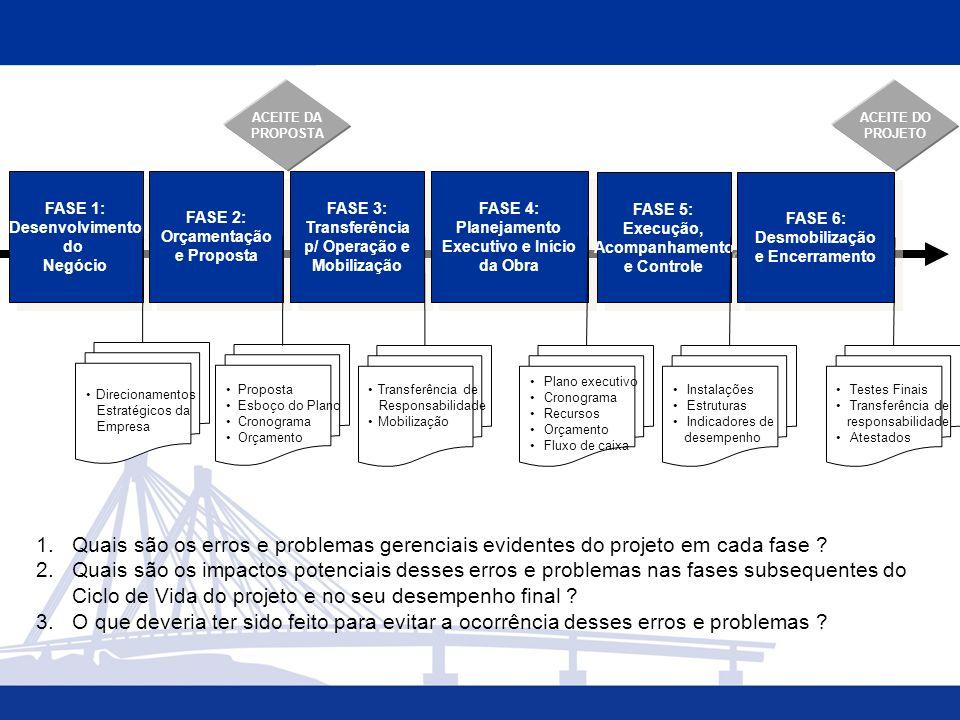 FASE 1: Desenvolvimento. do. Negócio. FASE 2: Orçamentação. e Proposta. FASE 3: Transferência.