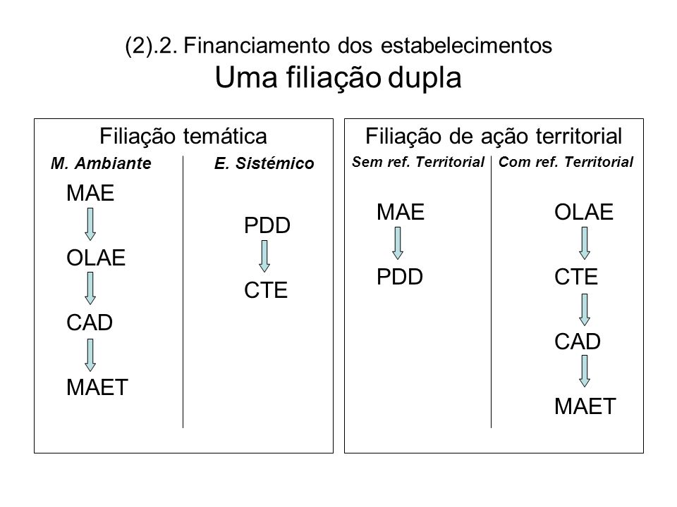 (2).2. Financiamento dos estabelecimentos Uma filiação dupla