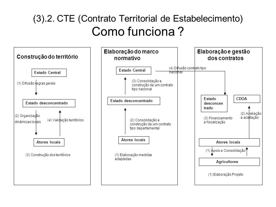 (3).2. CTE (Contrato Territorial de Estabelecimento) Como funciona