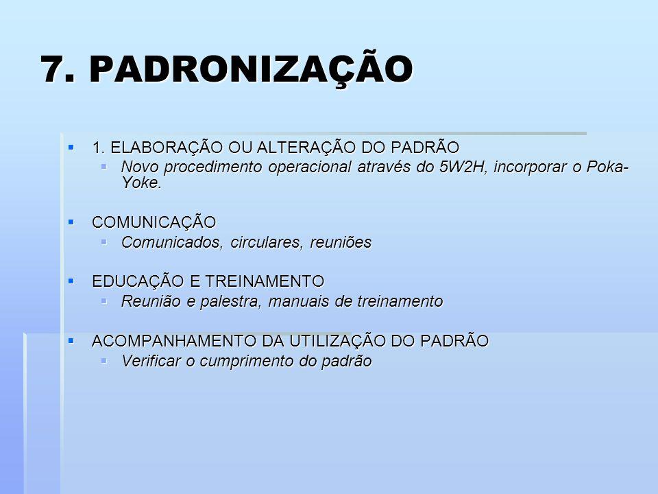 7. PADRONIZAÇÃO 1. ELABORAÇÃO OU ALTERAÇÃO DO PADRÃO