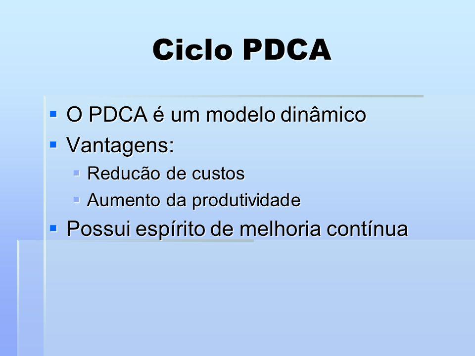 Ciclo PDCA O PDCA é um modelo dinâmico Vantagens: