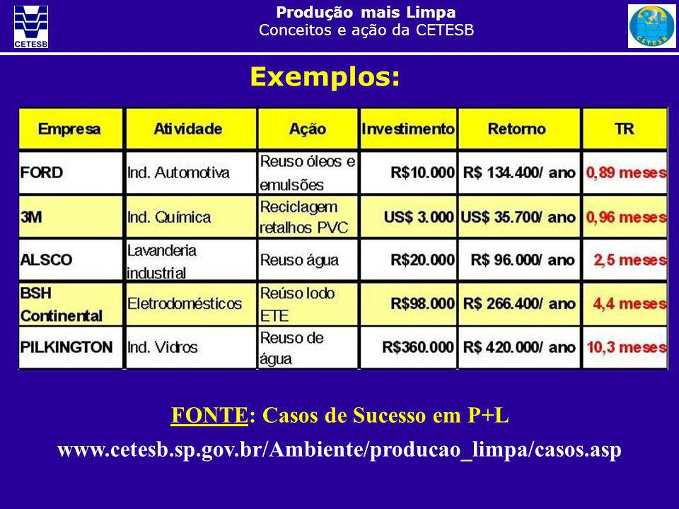 Exemplos: FONTE: Casos de Sucesso em P+L www.cetesb.sp.gov.br/Ambiente/producao_limpa/casos.asp