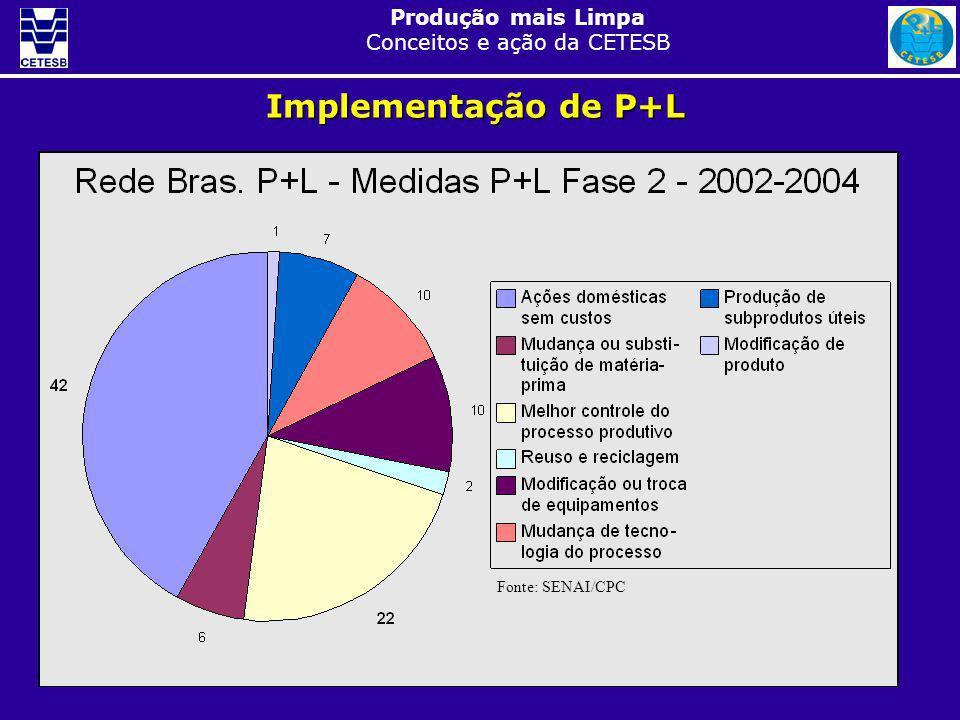 Implementação de P+L Fonte: SENAI/CPC