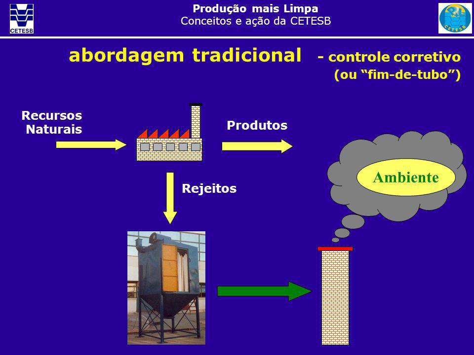 abordagem tradicional - controle corretivo (ou fim-de-tubo )