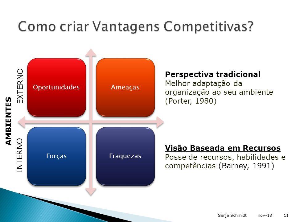 Como criar Vantagens Competitivas