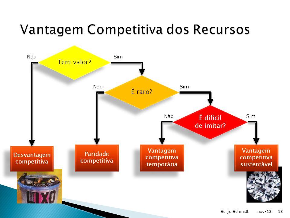 Vantagem Competitiva dos Recursos