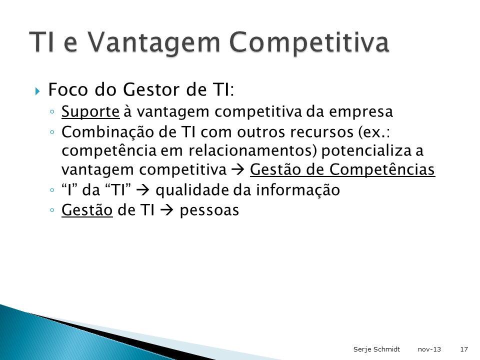 TI e Vantagem Competitiva
