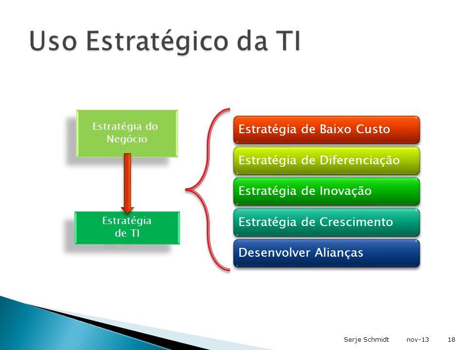 Uso Estratégico da TI Estratégia do Negócio Estratégia de TI