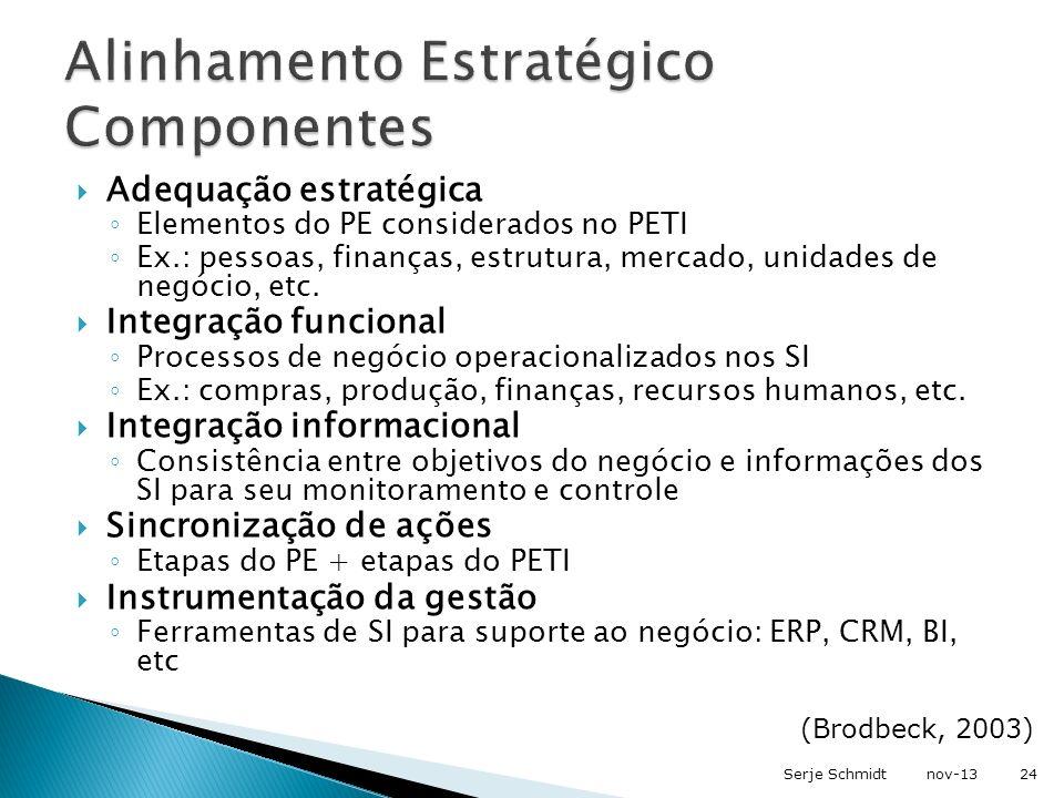 Alinhamento Estratégico Componentes
