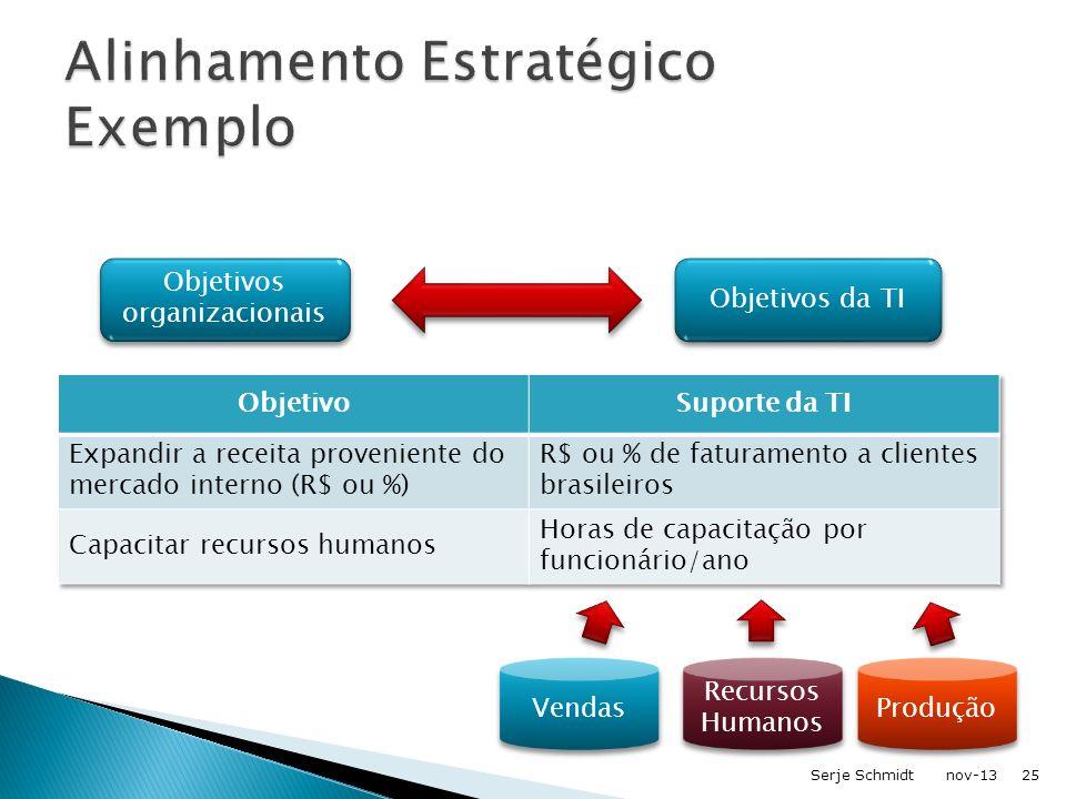 Alinhamento Estratégico Exemplo