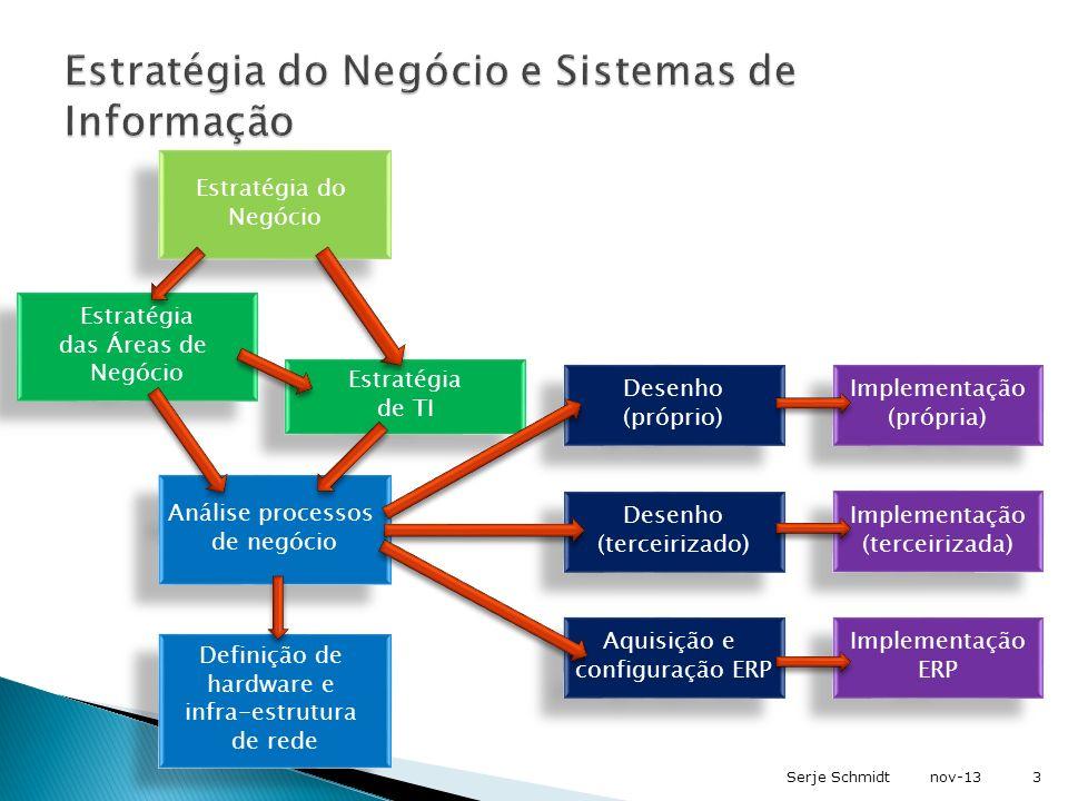 Estratégia do Negócio e Sistemas de Informação