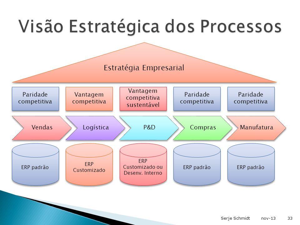 Visão Estratégica dos Processos