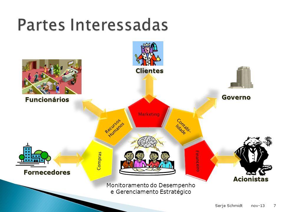 Partes Interessadas Clientes Governo Funcionários Fornecedores