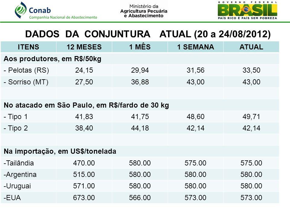 DADOS DA CONJUNTURA ATUAL (20 a 24/08/2012)
