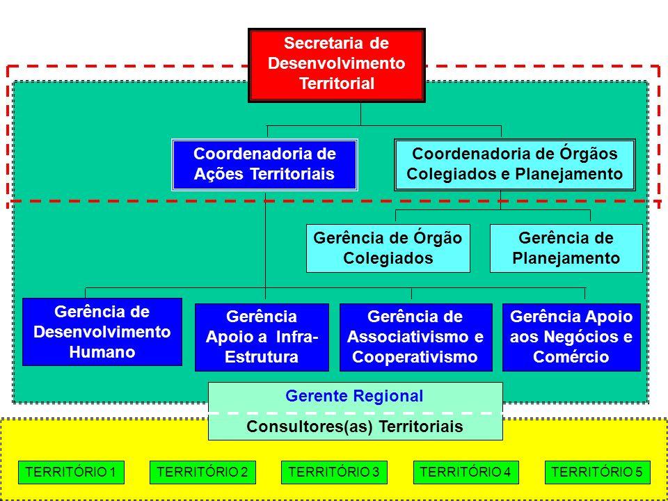 Secretaria de Desenvolvimento Territorial
