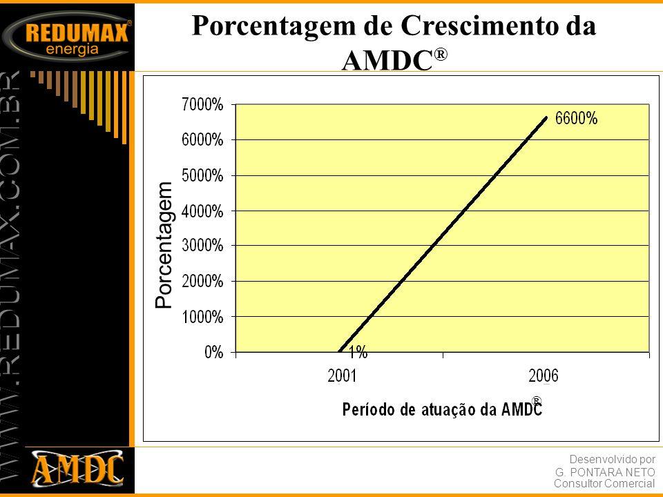 Porcentagem de Crescimento da AMDC®