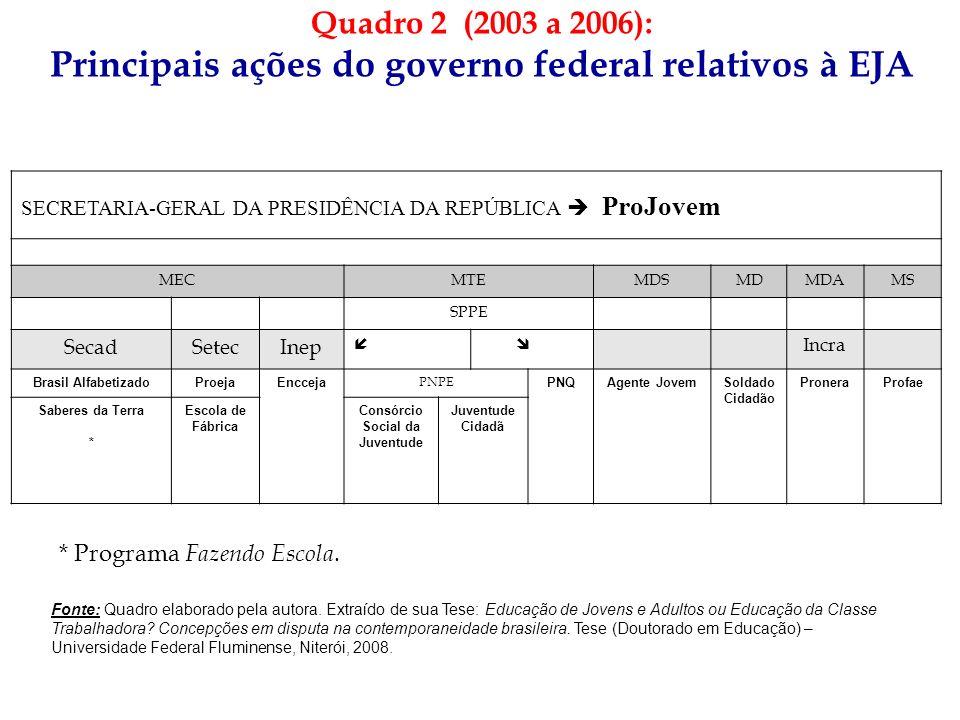 Principais ações do governo federal relativos à EJA
