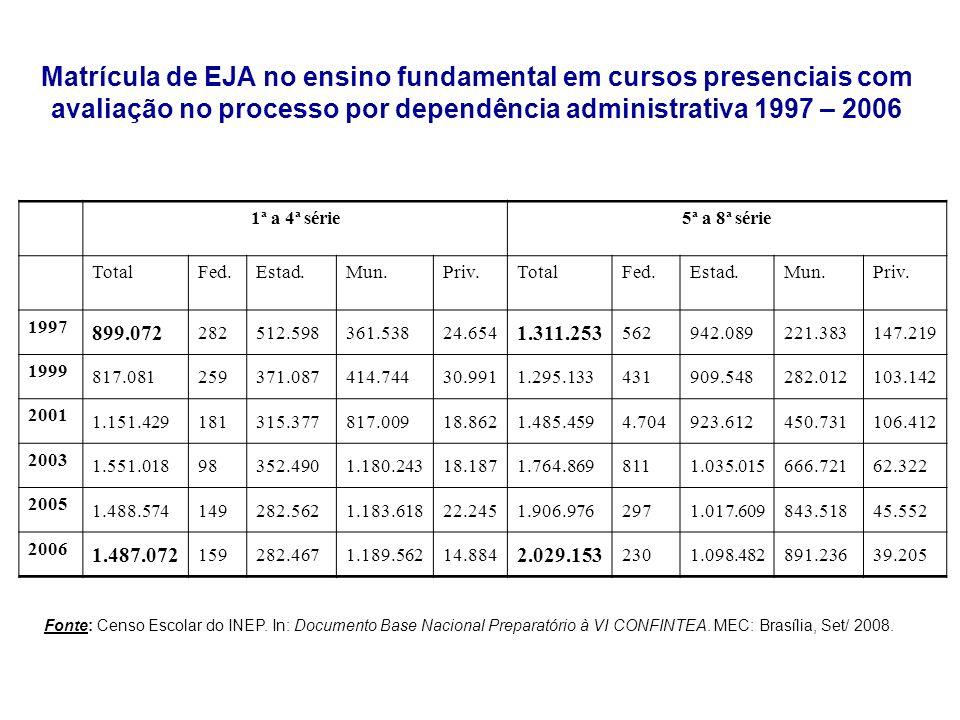 Matrícula de EJA no ensino fundamental em cursos presenciais com avaliação no processo por dependência administrativa 1997 – 2006