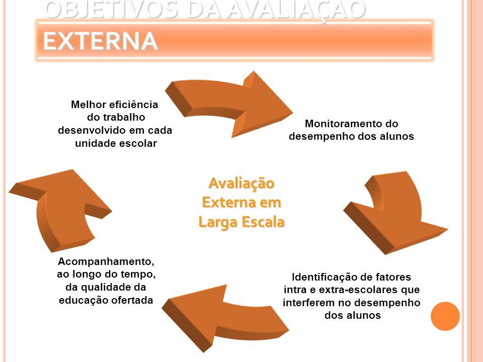 OBJETIVOS DA AVALIAÇÃO EXTERNA