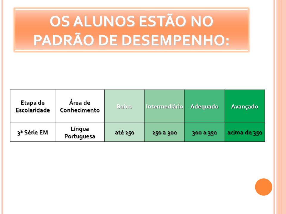 OS ALUNOS ESTÃO NO PADRÃO DE DESEMPENHO: