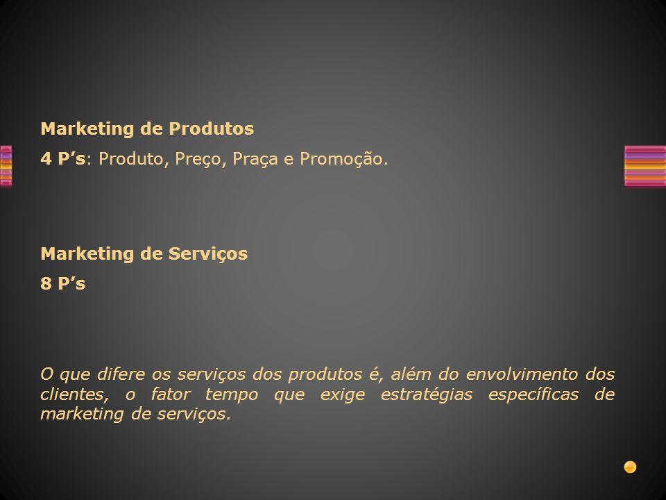 Marketing de Produtos 4 P's: Produto, Preço, Praça e Promoção. Marketing de Serviços. 8 P's.