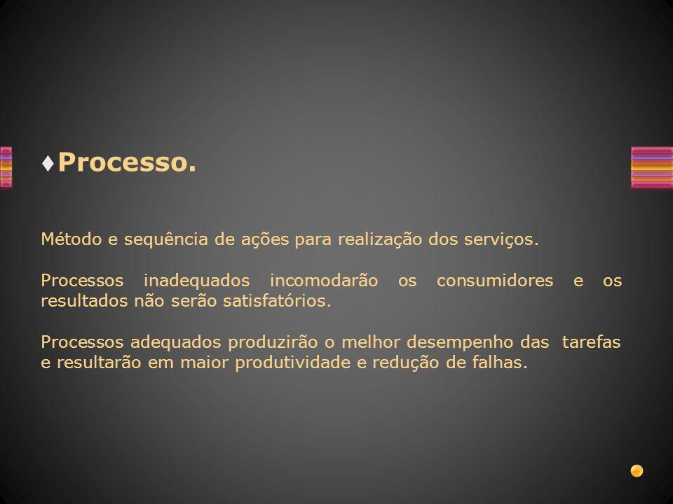 Processo. Método e sequência de ações para realização dos serviços.