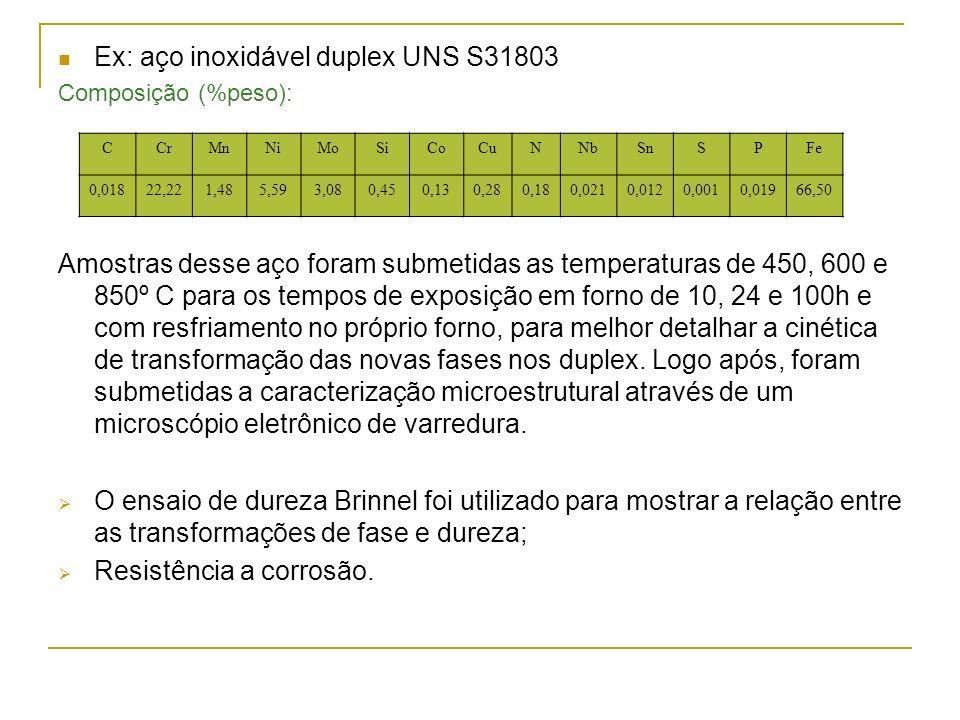 Ex: aço inoxidável duplex UNS S31803