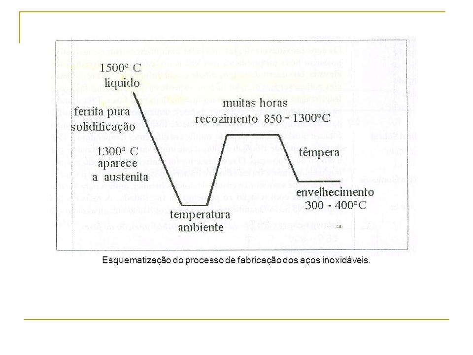 Esquematização do processo de fabricação dos aços inoxidáveis.