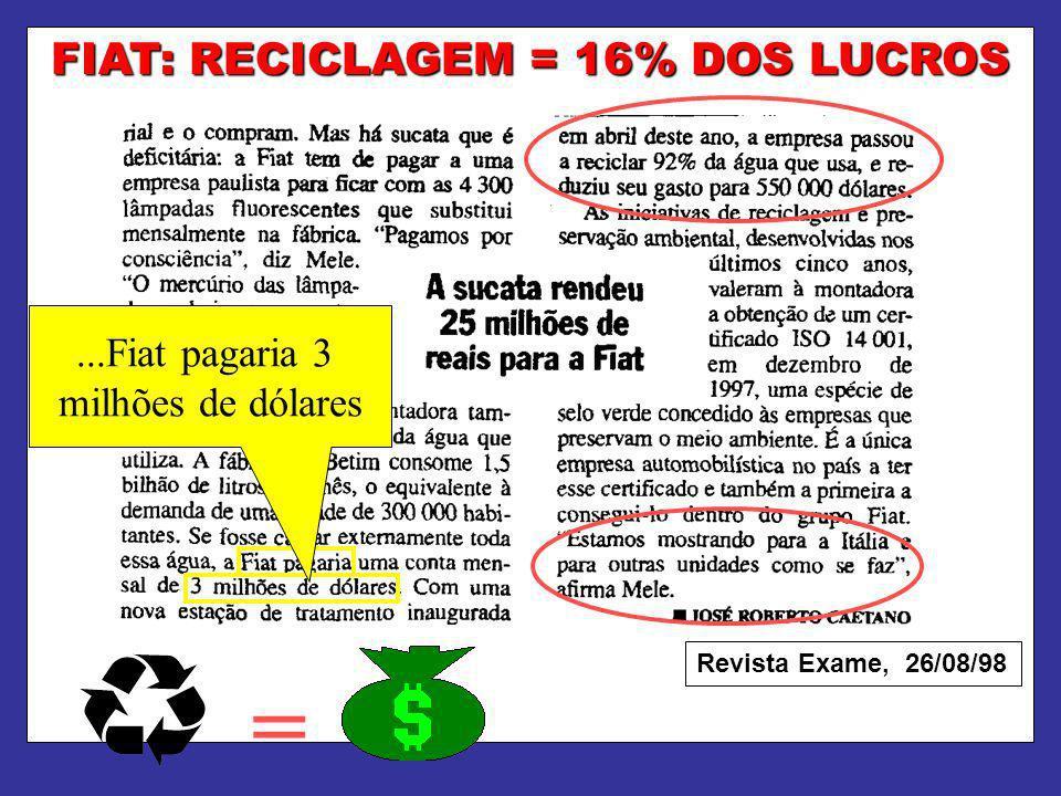FIAT: RECICLAGEM = 16% DOS LUCROS