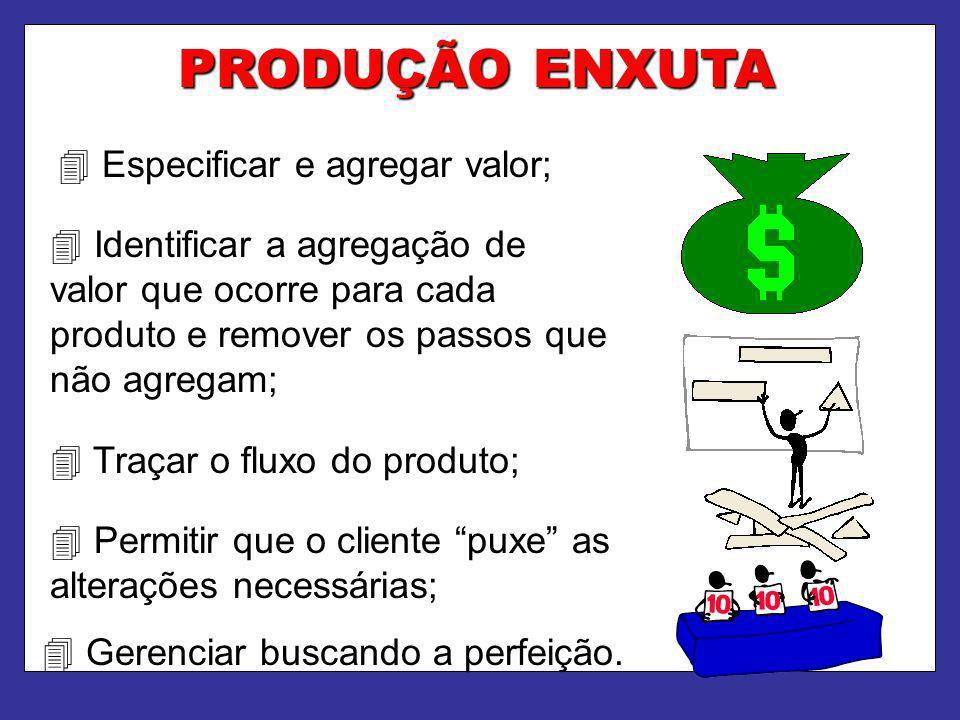 PRODUÇÃO ENXUTA  Especificar e agregar valor;