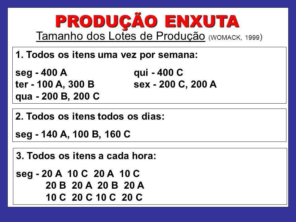 Tamanho dos Lotes de Produção (WOMACK, 1999)