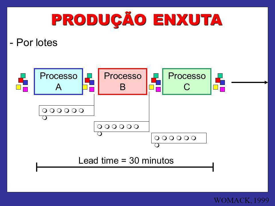 PRODUÇÃO ENXUTA - Por lotes Processo A Processo B Processo C