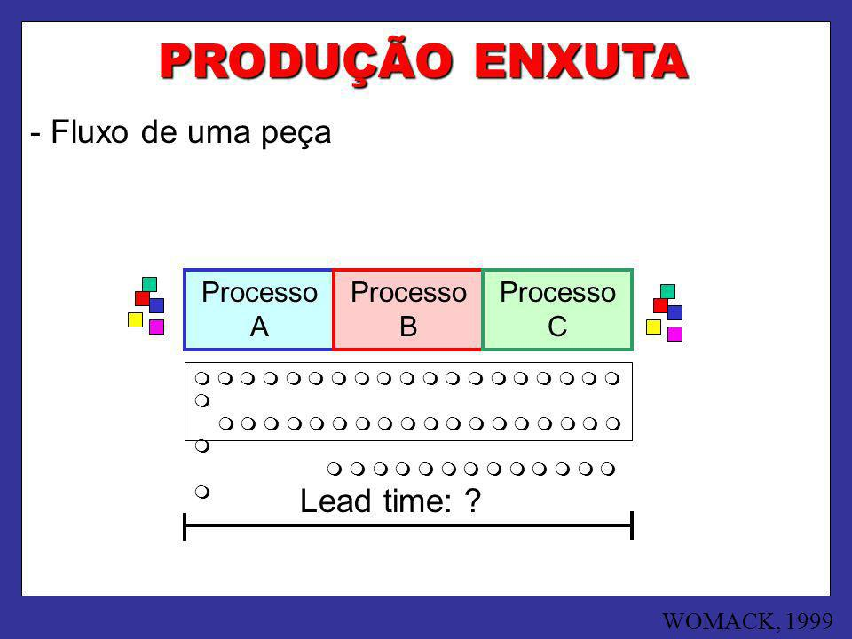 PRODUÇÃO ENXUTA - Fluxo de uma peça Lead time: Processo A Processo B