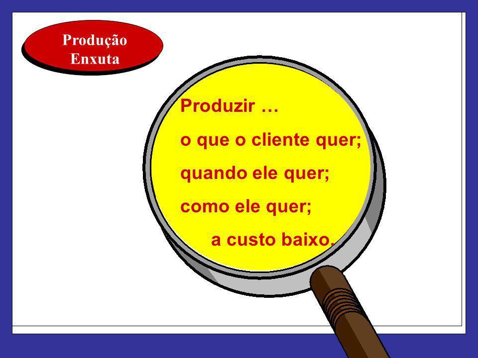 Produzir … o que o cliente quer; quando ele quer; como ele quer;